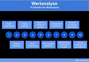 10 Schritte der Wertanalyse
