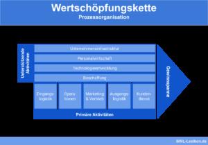 Wertschöpfungskette: Prozessorganisation