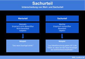 Unterscheidung von Werturteil und Sachurteil