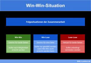 Win-Win, Win-Lose & Lose-Lose