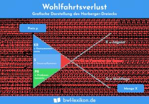Wohlfahrtsverlust: Grafische Darstellung des Harberger-Dreiecks