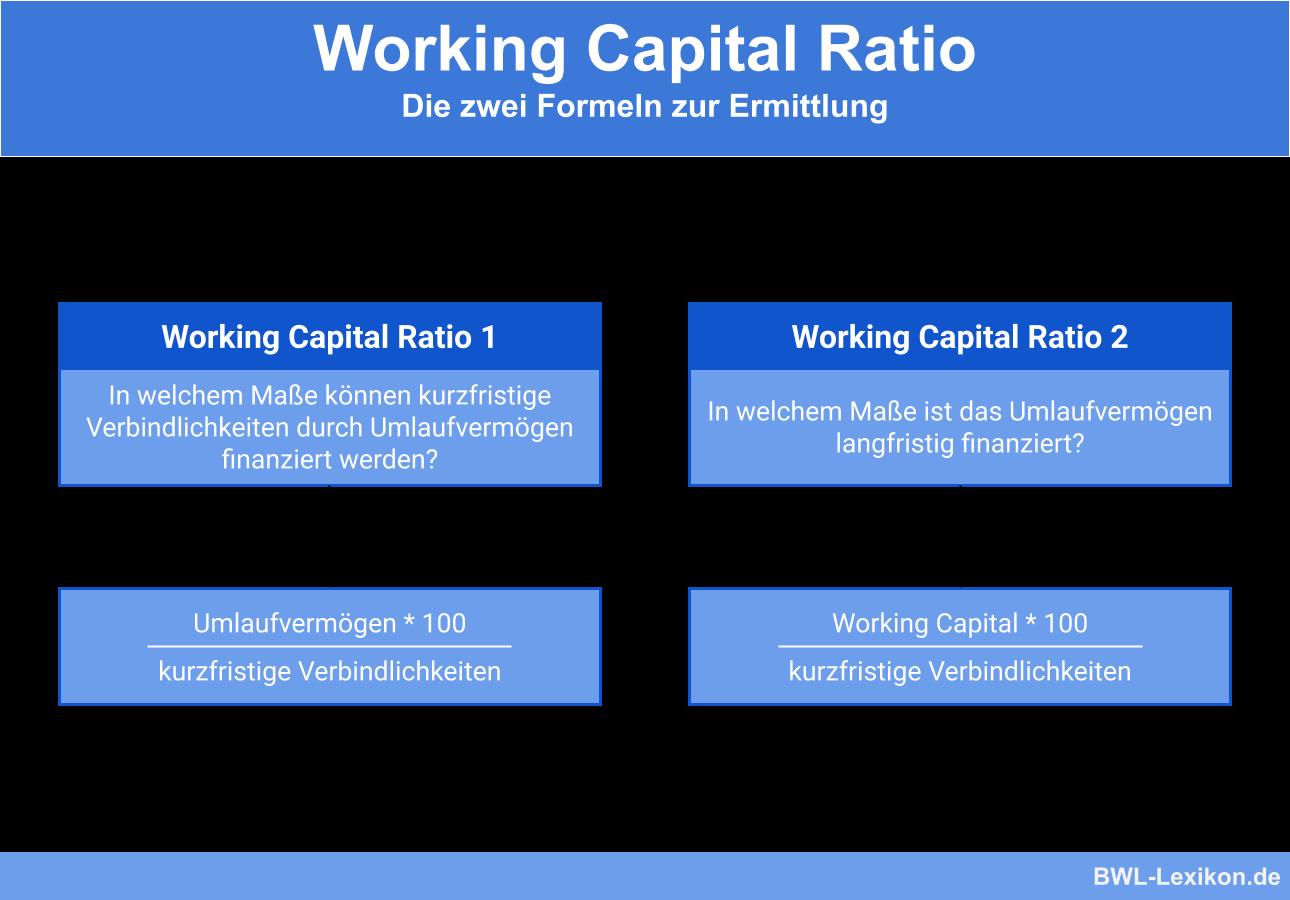 Berechnung und Zweck des Working Capital Ratio 1 & 2