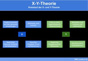 X-Y-Theorie: Kreislauf der X- und Y-Theorie