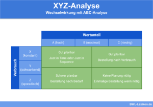 XYZ-Analyse: Wechselwirkung mit ABC-Analyse