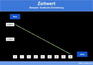 Zeitwert: Graphische Darstellung des Beispiels