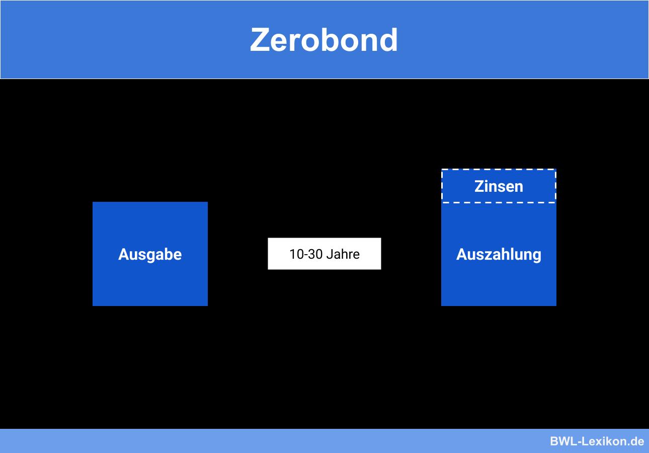 Zerobond