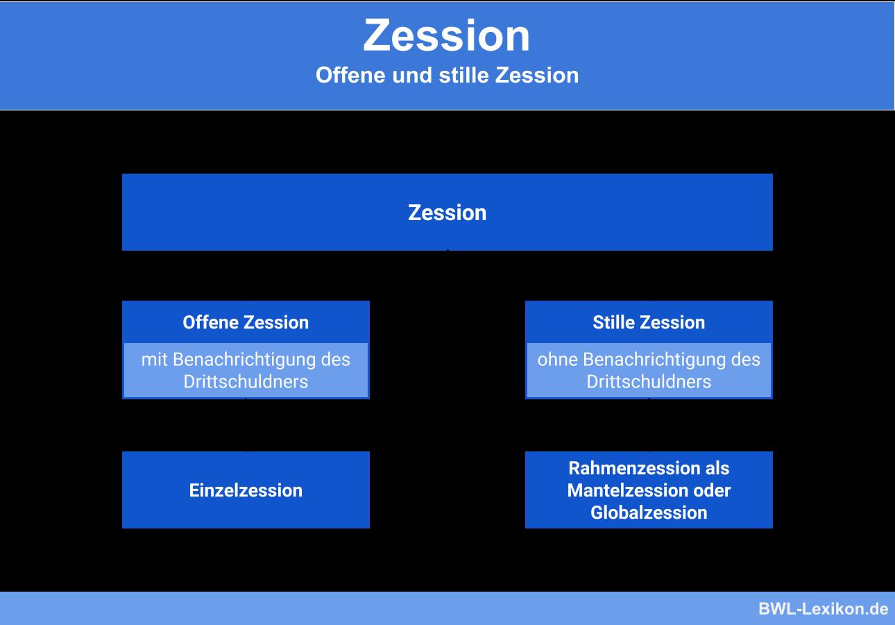 Zession: Unterteilung in offene und stille Zession