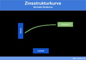 Zinsstrukturkurve: Normale Zinskurve