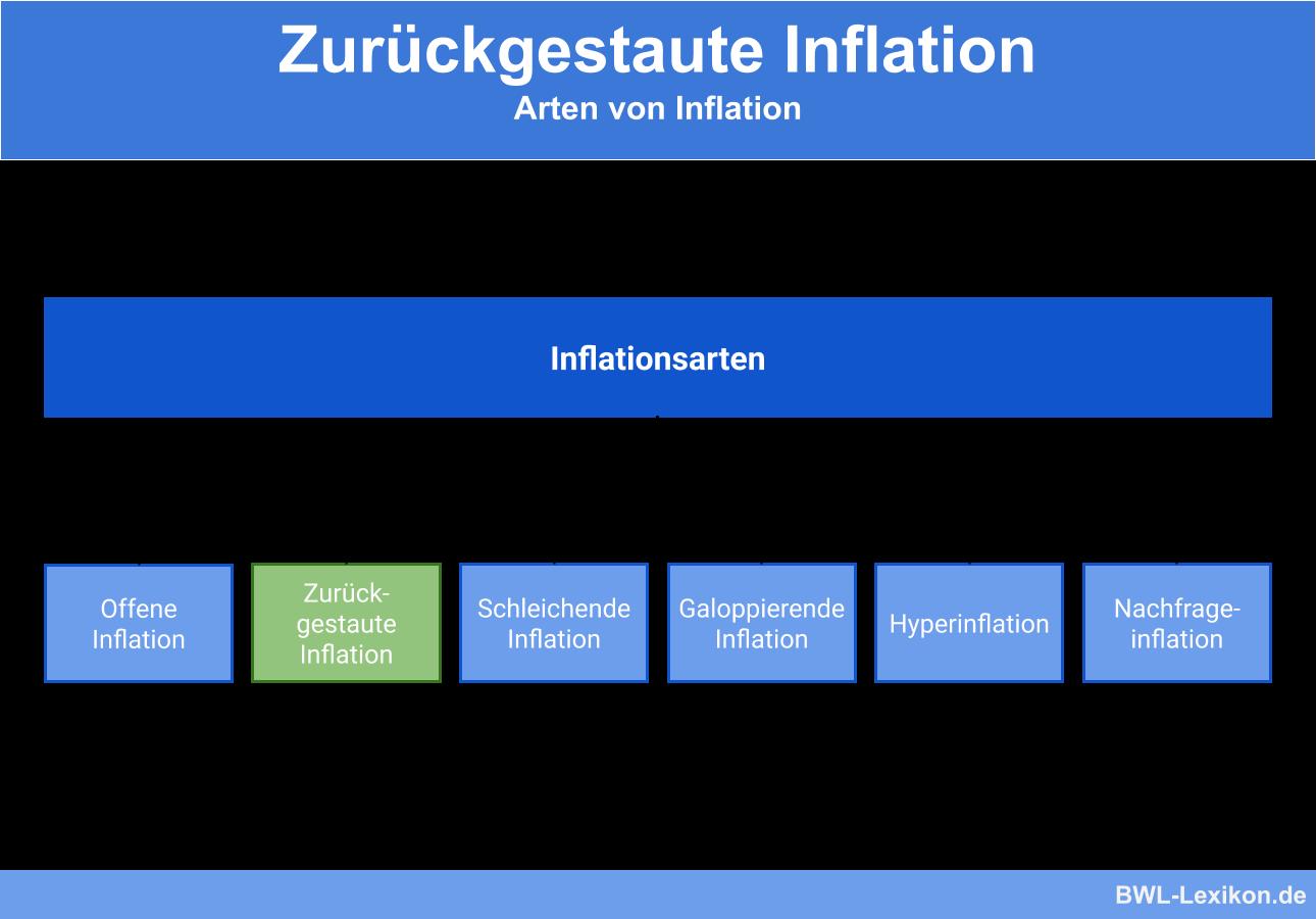 Inflationsarten im Überblick