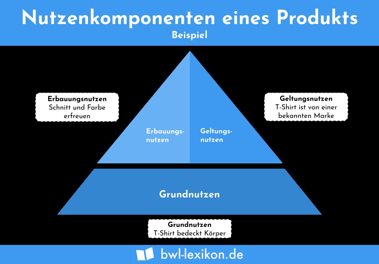 Nutzenkomponenten eines Produkts