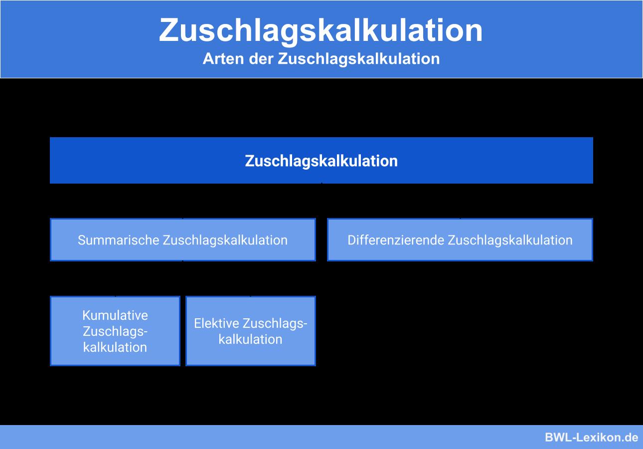 Arten der Zuschlagskalkulation