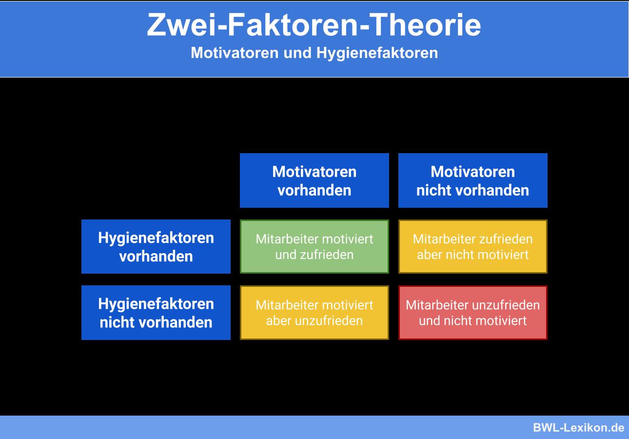 Zwei-Faktoren-Theorie: Motivatoren und Hygienefaktoren