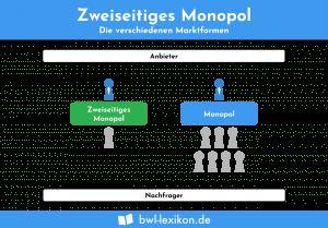 Zweiseitiges Monopol: Die verschiedenen Marktformen