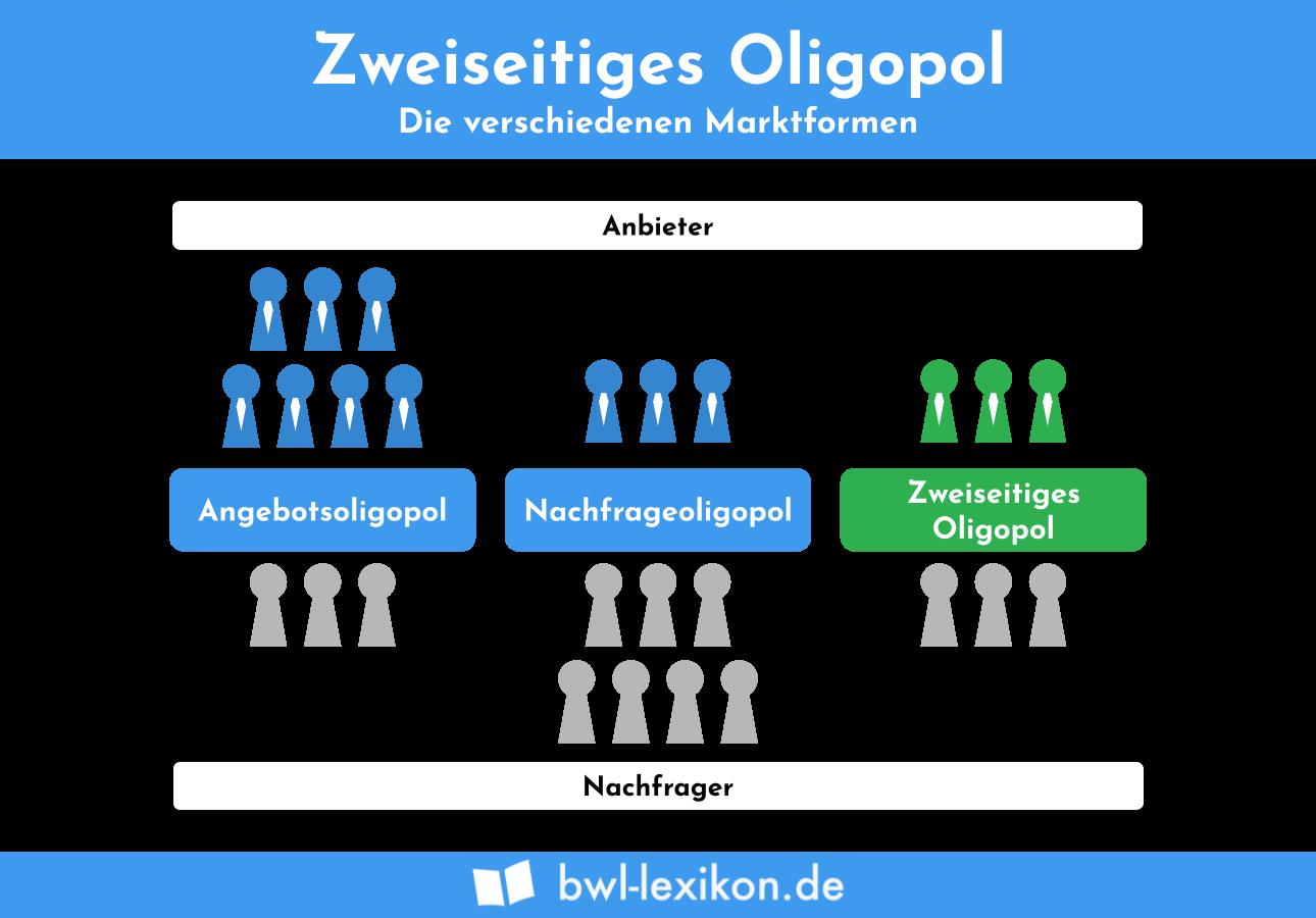 Zweiseitiges Oligopol: Die verschiedenen Marktformen